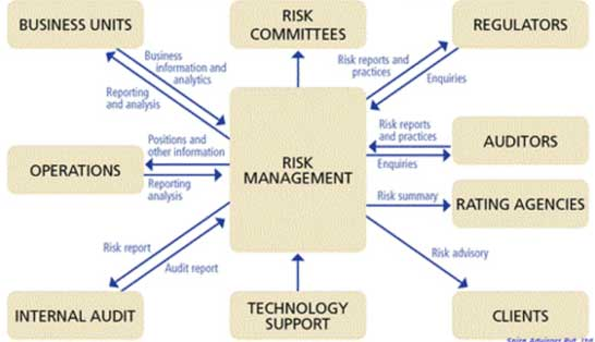 operational assessment of it internal audit and it audit
